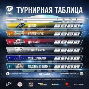 Огляд сьомого туру та прев'ю восьмого туру Української хокейної ліги